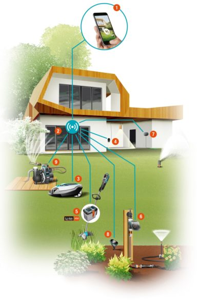 De mogelijkheden van Gardena Smartsystems